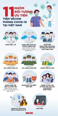 11 nhóm ưu tiên tiêm vaccine COVID-19
